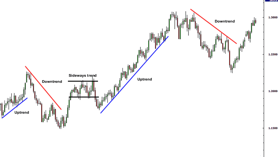Uptrend Downtrend